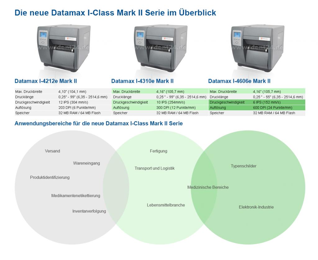 Neue Datamax I-Class Serie im Überblick mit technischen Eigenschaften und Verwendungszweck