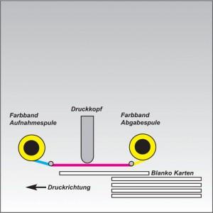 Direktdruck-Verfahren zum Bedrucken von Plastikkarten