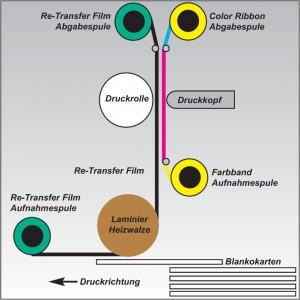 Re-Transfer Drucktechnik